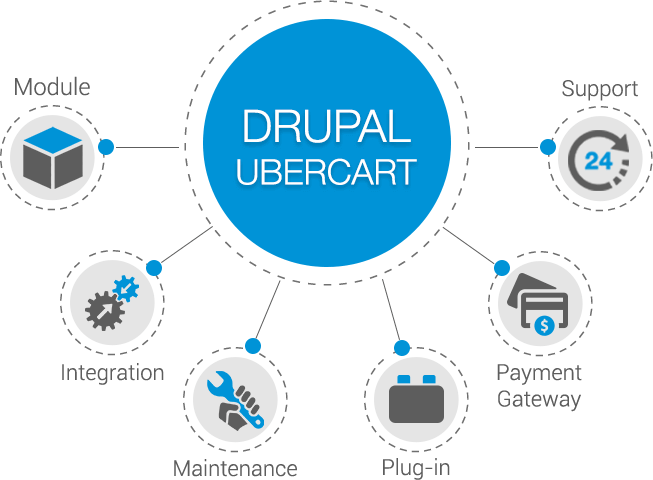 why-do-you-opt-for-drupal-ubercart