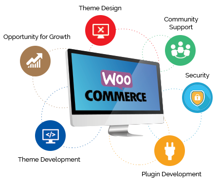 woocommerce-theme-customization-technource